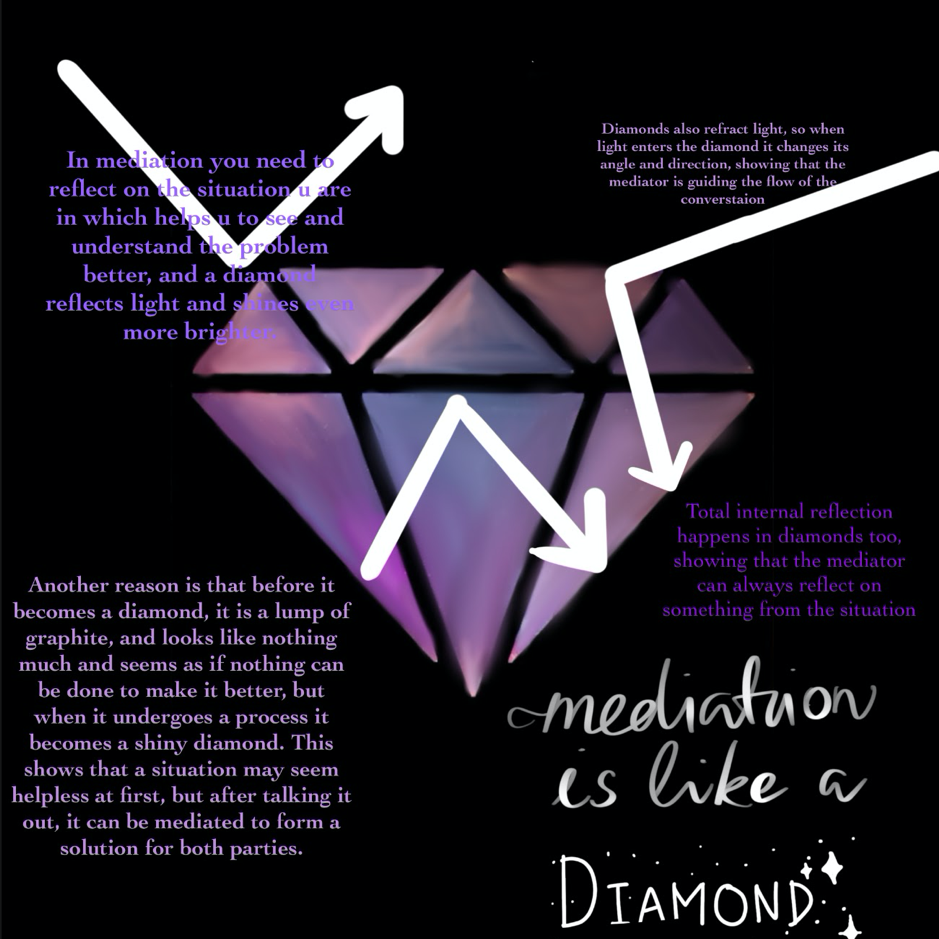 Mediation Metaphor 9: Diamond